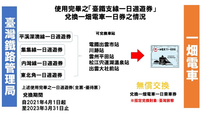 使用完畢之臺鐵支線一日週遊券兌換一畑電車一日券之情況_中文2.jpg
